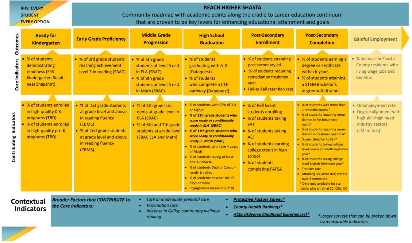 RHS Roadmap